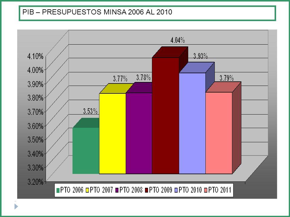 PIB – PRESUPUESTOS MINSA 2006 AL 2010