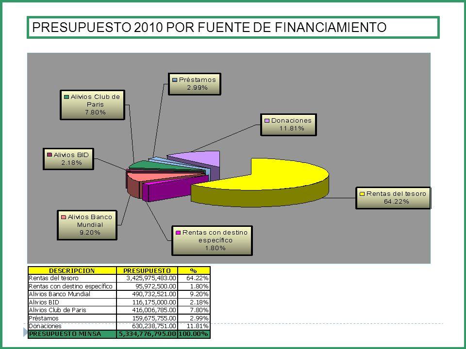 PRESUPUESTO 2010 POR FUENTE DE FINANCIAMIENTO