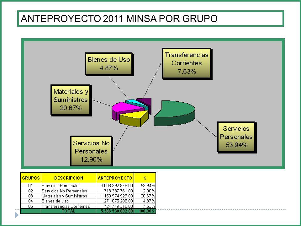 ANTEPROYECTO 2011 MINSA POR GRUPO