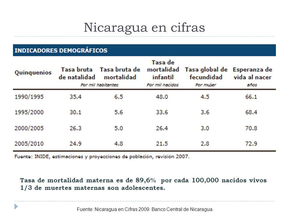Nicaragua en cifras Fuente: Nicaragua en Cifras 2009. Banco Central de Nicaragua. Tasa de mortalidad materna es de 89,6% por cada 100,000 nacidos vivo