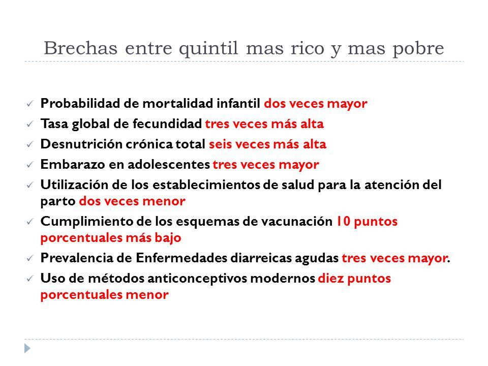 FONDOS EXTERNOS COMPARADO AÑO 2010 Y 2011 U$ 12,745,880 dólares menos para el 2011