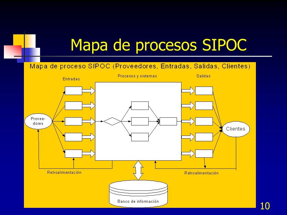 10 Mapa de procesos SIPOC