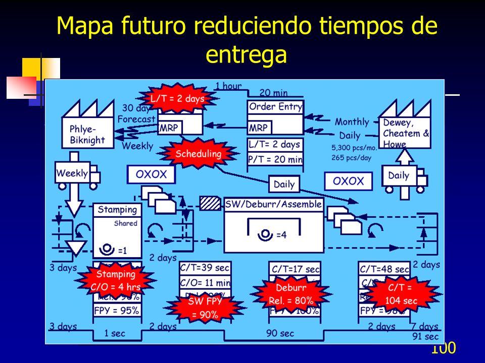 100 Mapa futuro reduciendo tiempos de entrega