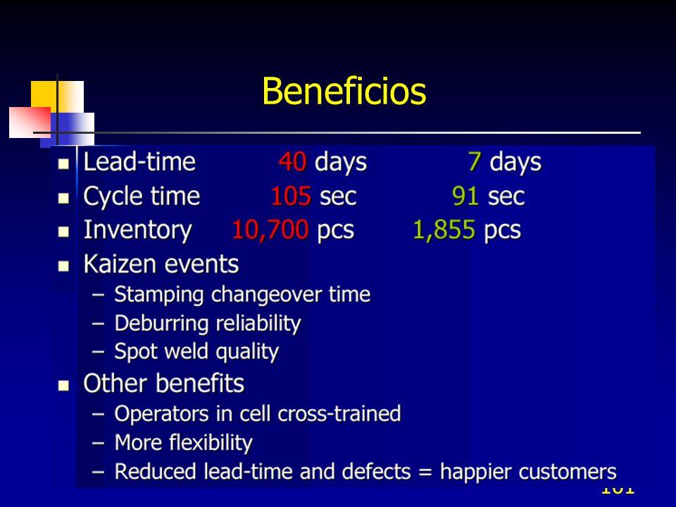 101 Beneficios