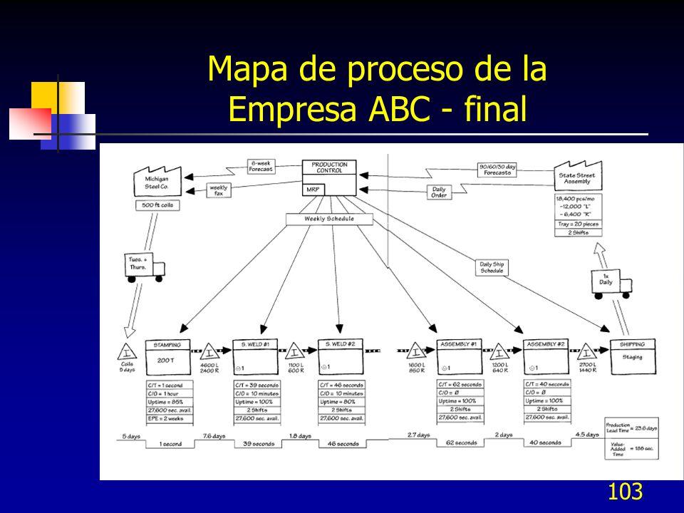 103 Mapa de proceso de la Empresa ABC - final