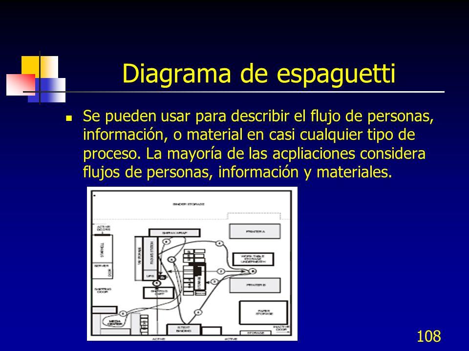 108 Diagrama de espaguetti Se pueden usar para describir el flujo de personas, información, o material en casi cualquier tipo de proceso. La mayoría d