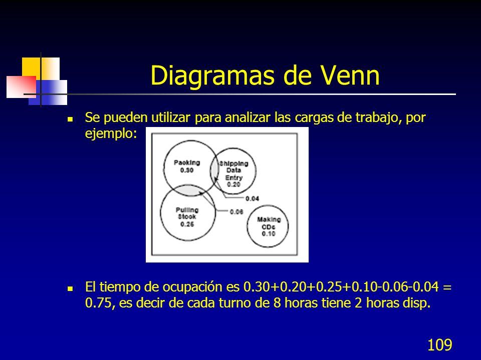 109 Diagramas de Venn Se pueden utilizar para analizar las cargas de trabajo, por ejemplo: El tiempo de ocupación es 0.30+0.20+0.25+0.10-0.06-0.04 = 0