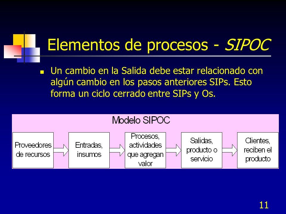 11 Elementos de procesos - SIPOC Un cambio en la Salida debe estar relacionado con algún cambio en los pasos anteriores SIPs. Esto forma un ciclo cerr