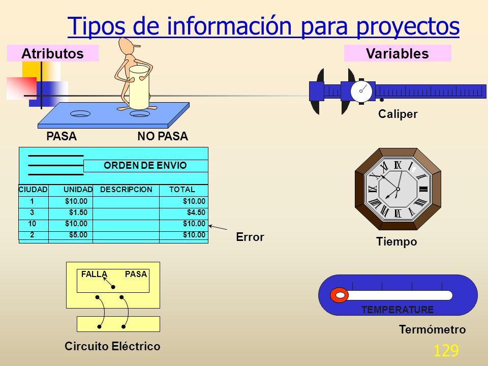 129 Tipos de información para proyectos FALLAPASA Circuito Eléctrico TEMPERATURE Termómetro Tiempo VariablesAtributos PASANO PASA Caliper CIUDAD UNIDA