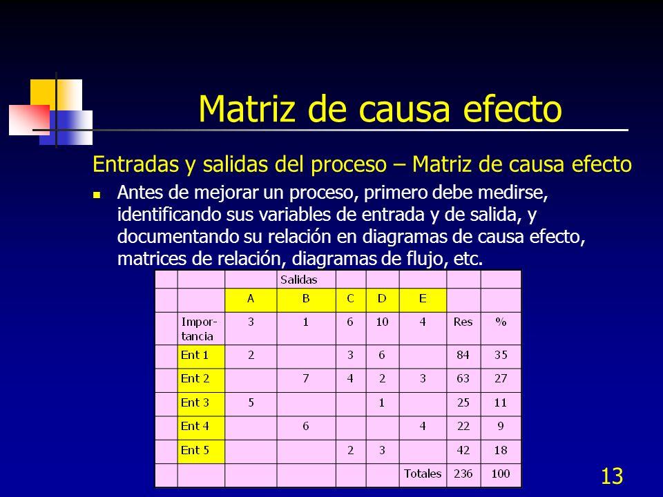 13 Matriz de causa efecto Entradas y salidas del proceso – Matriz de causa efecto Antes de mejorar un proceso, primero debe medirse, identificando sus