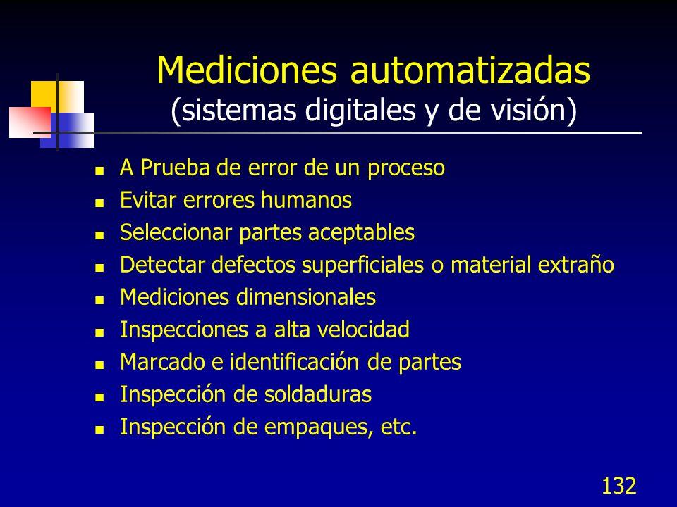 Mediciones automatizadas (sistemas digitales y de visión) A Prueba de error de un proceso Evitar errores humanos Seleccionar partes aceptables Detecta