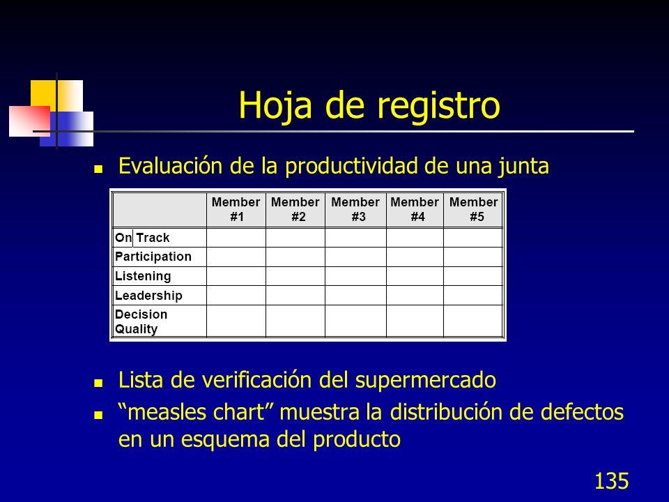 Hoja de registro Evaluación de la productividad de una junta Lista de verificación del supermercado measles chart muestra la distribución de defectos