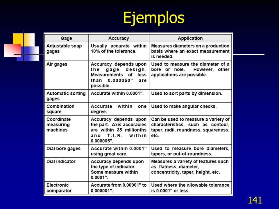 Ejemplos 141