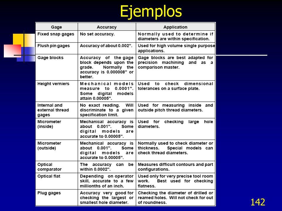 Ejemplos 142