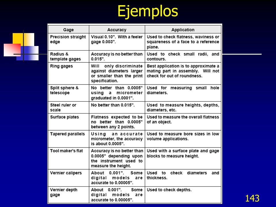 Ejemplos 143