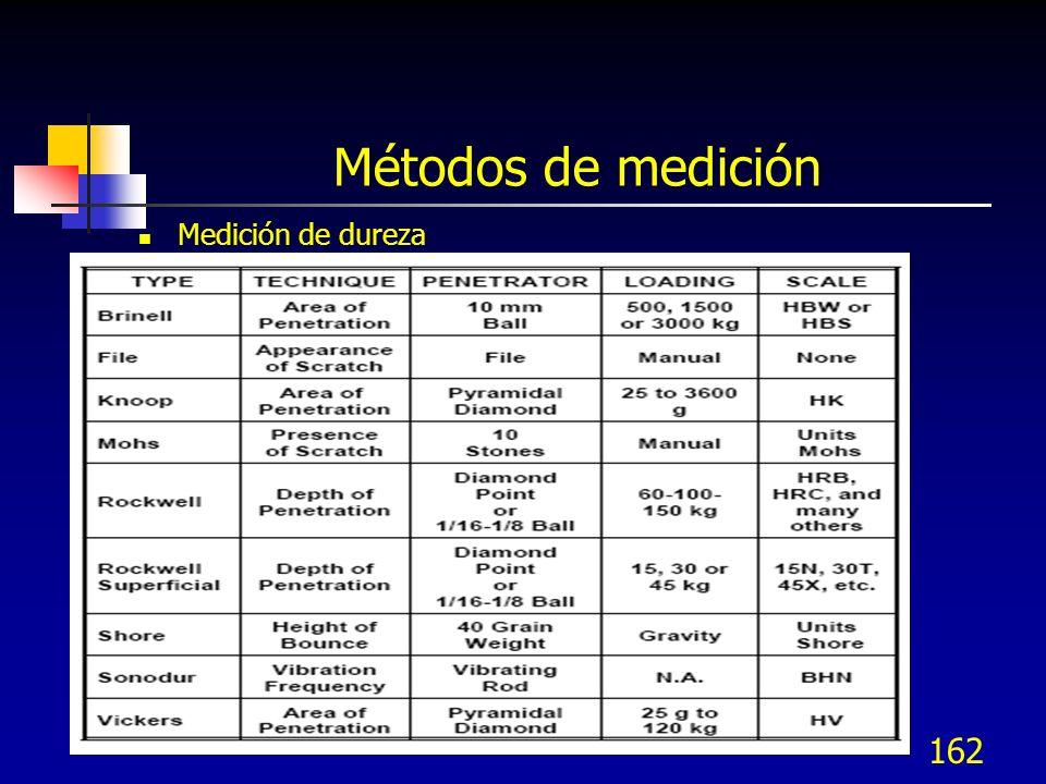 162 Métodos de medición Medición de dureza