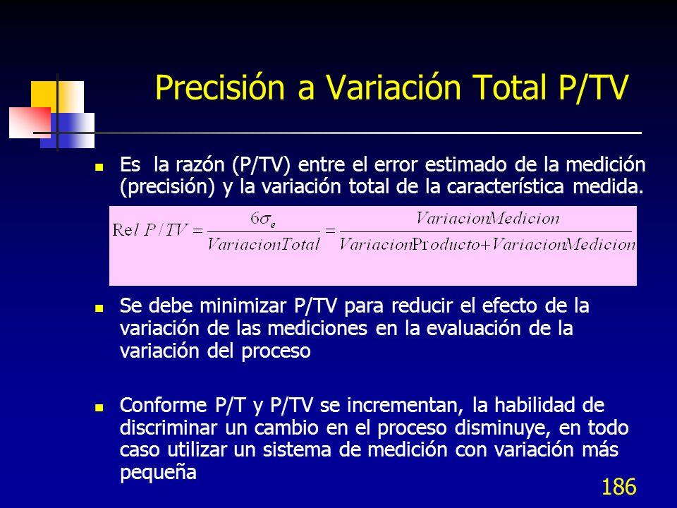 186 Precisión a Variación Total P/TV Es la razón (P/TV) entre el error estimado de la medición (precisión) y la variación total de la característica m