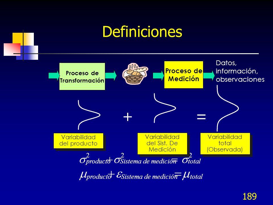 189 Definiciones Proceso de Transformación Proceso de Medición Datos, información, observaciones 222 Sistema de mediciónproductototal Variabilidad del