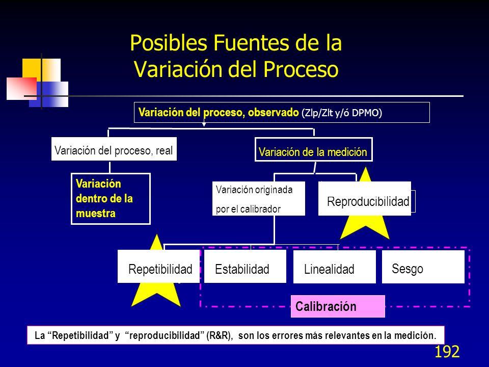 192 Posibles Fuentes de la Variación del Proceso La Repetibilidad y reproducibilidad (R&R), son los errores más relevantes en la medición. Variación d
