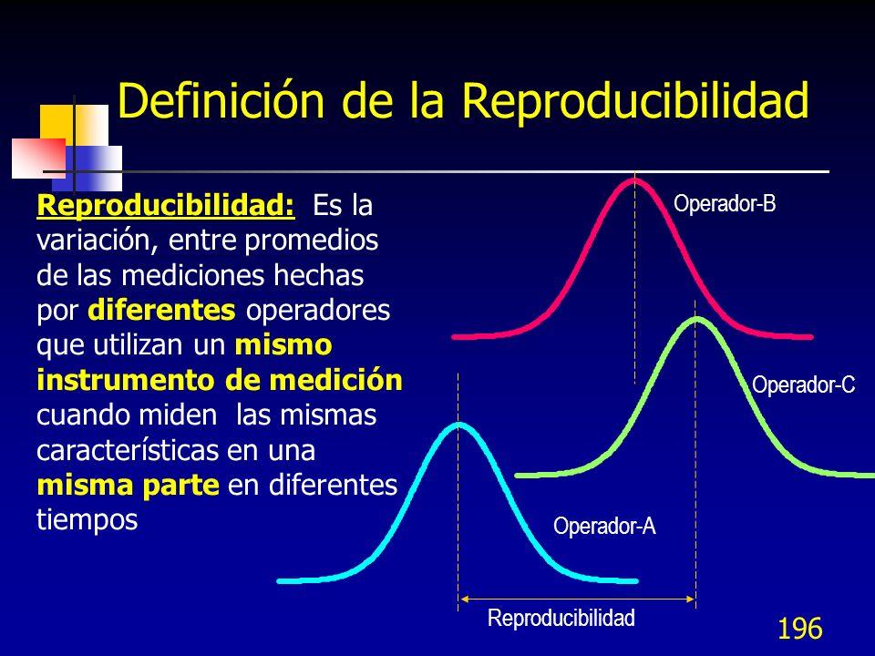 196 Definición de la Reproducibilidad Reproducibilidad: Es la variación, entre promedios de las mediciones hechas por diferentes operadores que utiliz