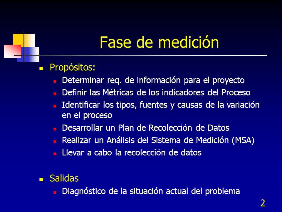 2 Fase de medición Propósitos: Determinar req. de información para el proyecto Definir las Métricas de los indicadores del Proceso Identificar los tip