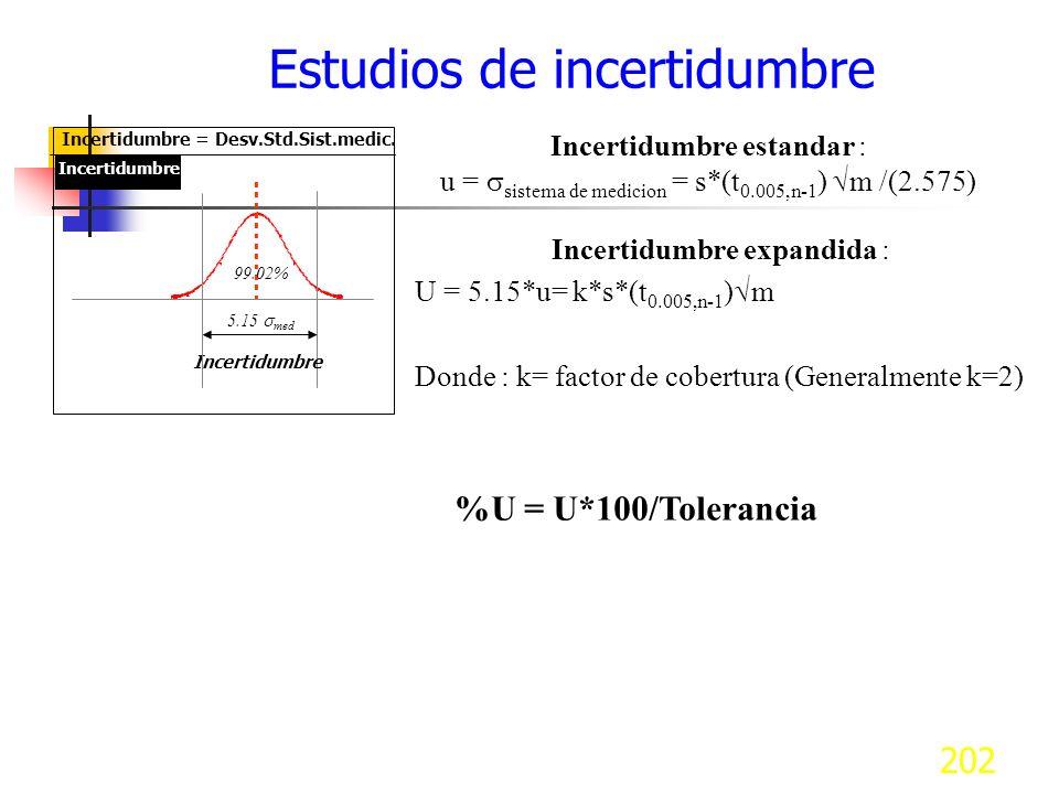 202 Estudios de incertidumbre Incertidumbre = Desv.Std.Sist.medic. Incertidumbre 5.15 med 99.02% Incertidumbre Incertidumbre estandar : u = sistema de