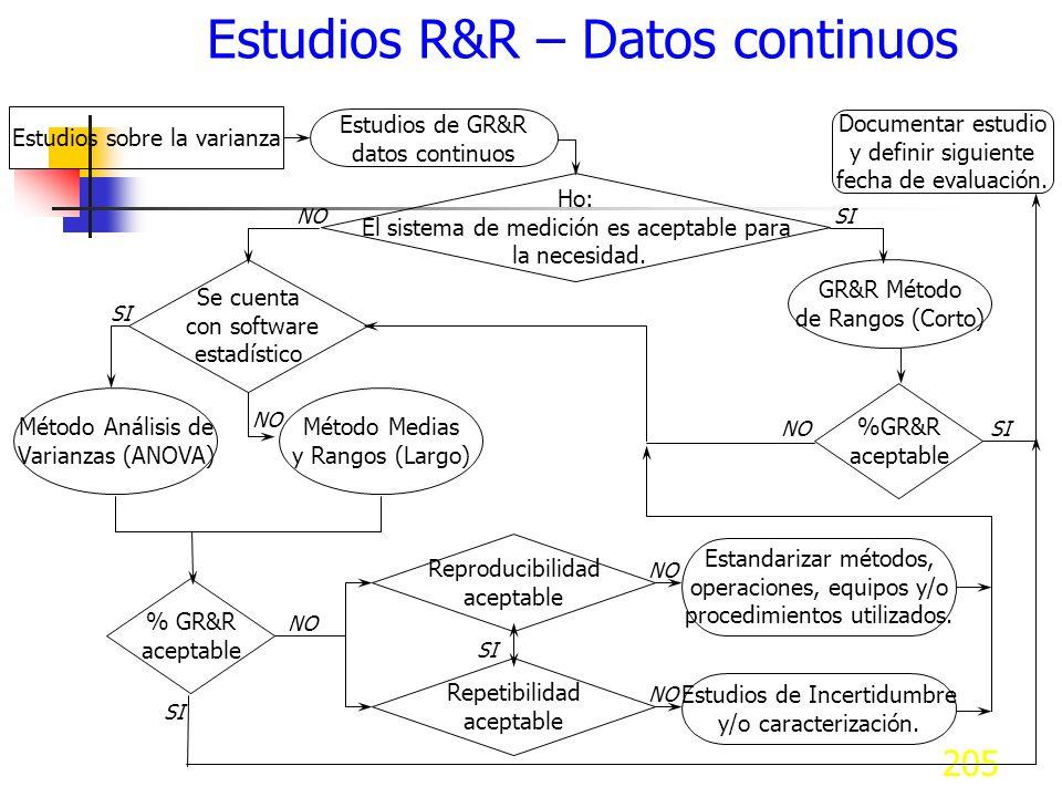 205 Estudios R&R – Datos continuos Estudios de GR&R datos continuos Estudios sobre la varianza Ho: El sistema de medición es aceptable para la necesid