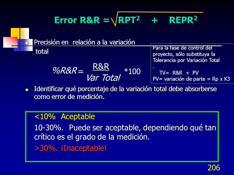 206 Precisión en relación a la variación total Identificar qué porcentaje de la variación total debe absorberse como error de medición. <10% Aceptable