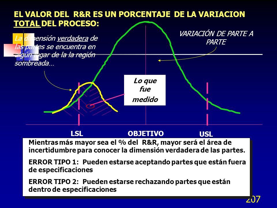 207 EL VALOR DEL R&R ES UN PORCENTAJE DE LA VARIACION TOTAL DEL PROCESO: Mientras más mayor sea el % del R&R, mayor será el área de incertidumbre para