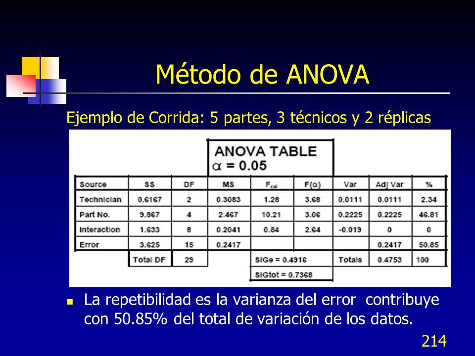 214 Método de ANOVA Ejemplo de Corrida: 5 partes, 3 técnicos y 2 réplicas La repetibilidad es la varianza del error contribuye con 50.85% del total de