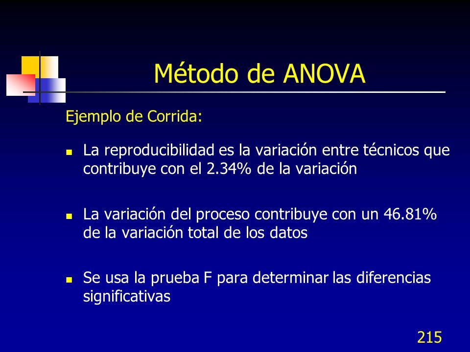 215 Método de ANOVA Ejemplo de Corrida: La reproducibilidad es la variación entre técnicos que contribuye con el 2.34% de la variación La variación de