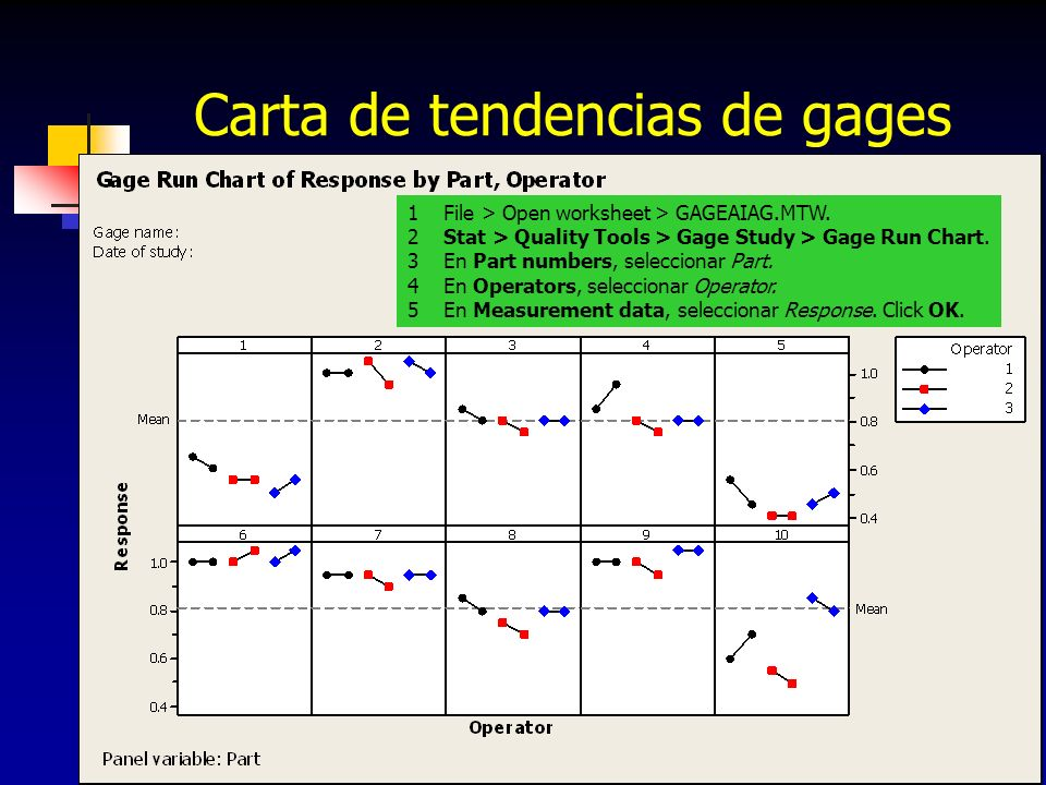 218 Carta de tendencias de gages 1 File > Open worksheet > GAGEAIAG.MTW. 2 Stat > Quality Tools > Gage Study > Gage Run Chart. 3 En Part numbers, sele