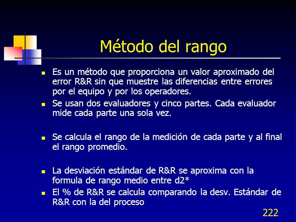 222 Método del rango Es un método que proporciona un valor aproximado del error R&R sin que muestre las diferencias entre errores por el equipo y por