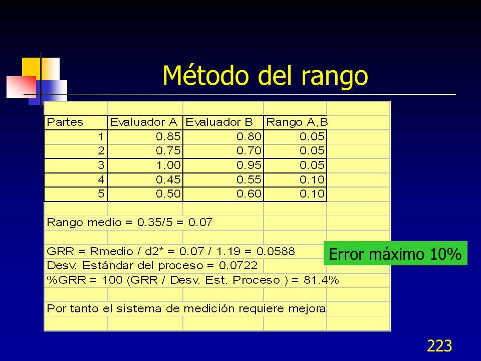 223 Método del rango Error máximo 10%