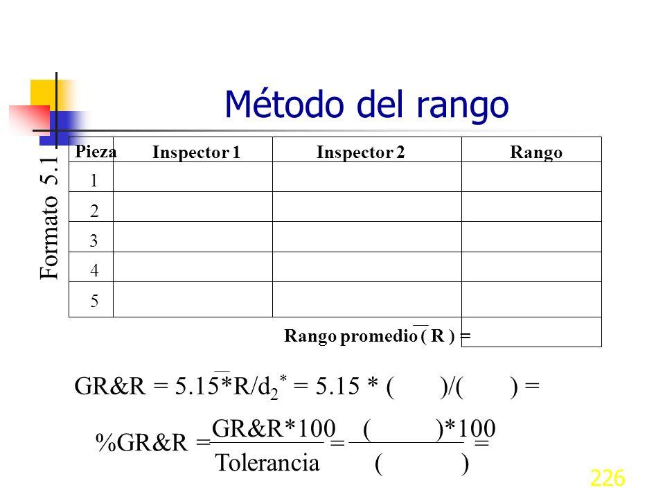 226 Método del rango Pieza Inspector 1Inspector 2Rango 1 2 3 4 5 Rango promedio ( R ) = GR&R = 5.15*R/d 2 * = 5.15 * ( )/( ) = GR&R*100 ( )*100 Tolera