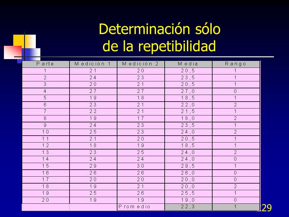 229 Determinación sólo de la repetibilidad