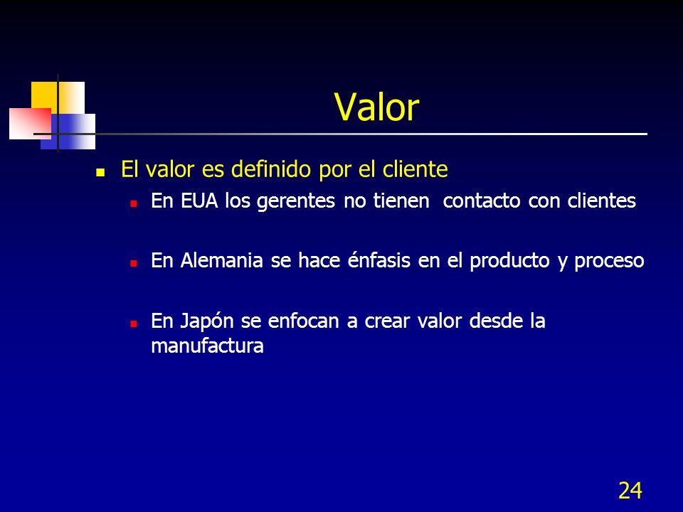 24 Valor El valor es definido por el cliente En EUA los gerentes no tienen contacto con clientes En Alemania se hace énfasis en el producto y proceso