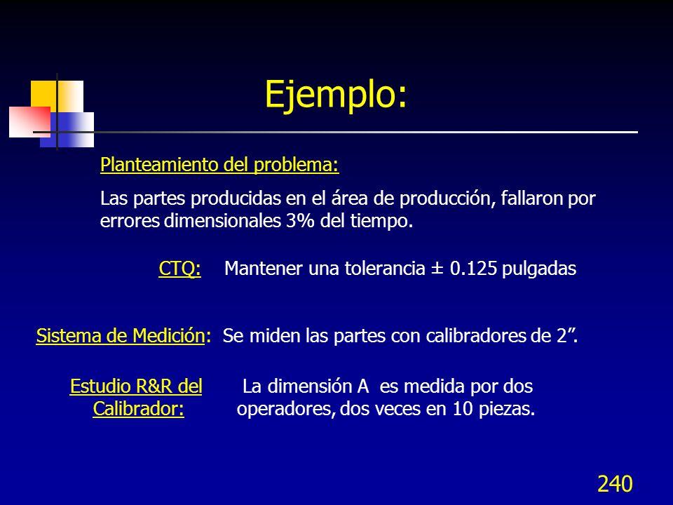 240 Planteamiento del problema: Las partes producidas en el área de producción, fallaron por errores dimensionales 3% del tiempo. Ejemplo: CTQ: Manten