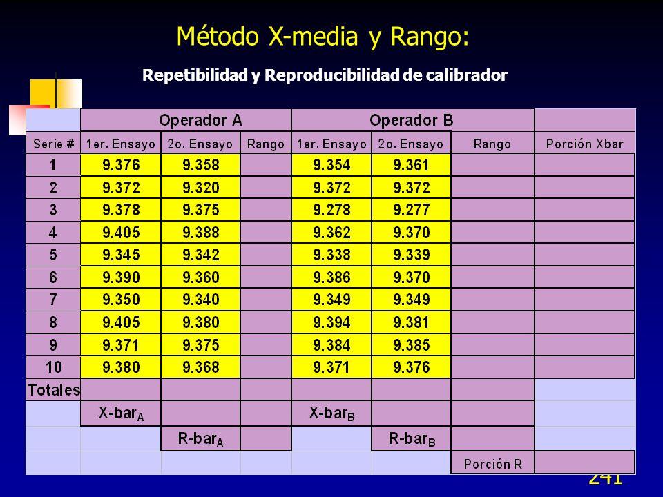 241 Repetibilidad y Reproducibilidad de calibrador Método X-media y Rango: