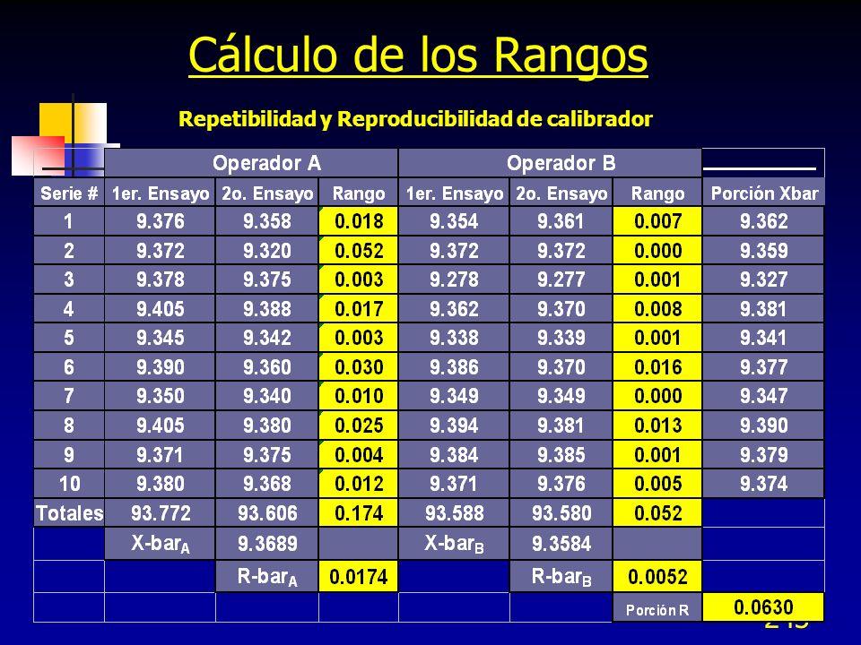 243 Cálculo de los Rangos Repetibilidad y Reproducibilidad de calibrador