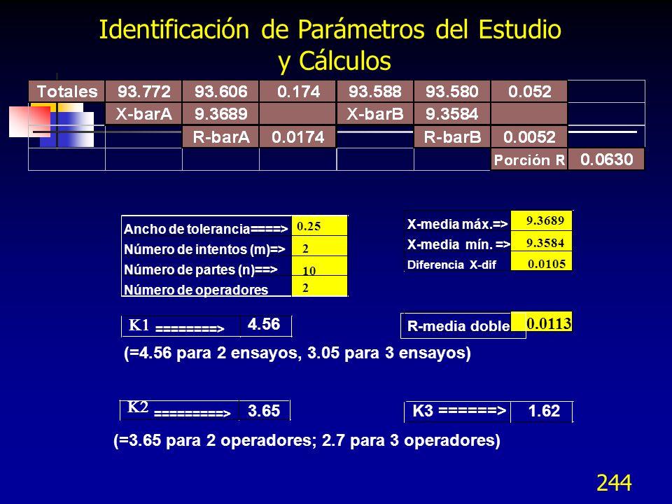 244 Ancho de tolerancia====> Número de intentos (m)=> Número de partes (n)==> Número de operadores ========> 4.56 (=4.56 para 2 ensayos, 3.05 para 3 e