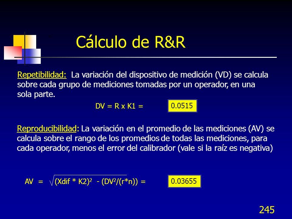 245 0.0515 DV = R x K1 = Repetibilidad: La variación del dispositivo de medición (VD) se calcula sobre cada grupo de mediciones tomadas por un operado