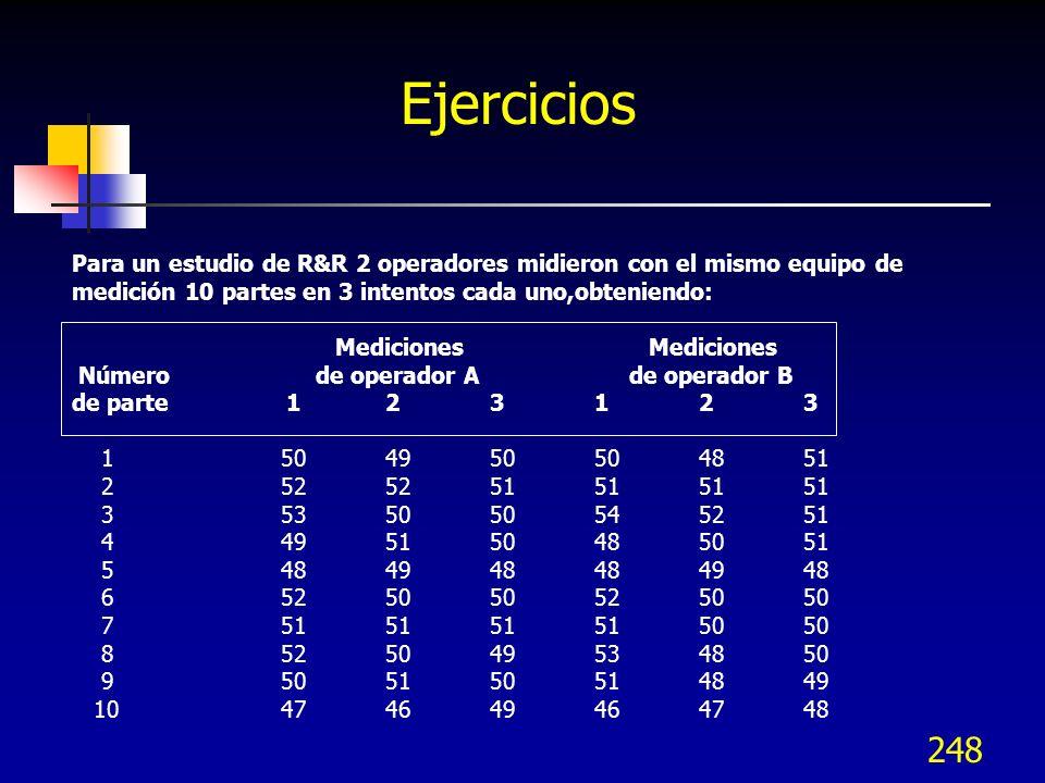 248 Ejercicios Para un estudio de R&R 2 operadores midieron con el mismo equipo de medición 10 partes en 3 intentos cada uno,obteniendo: Mediciones Me
