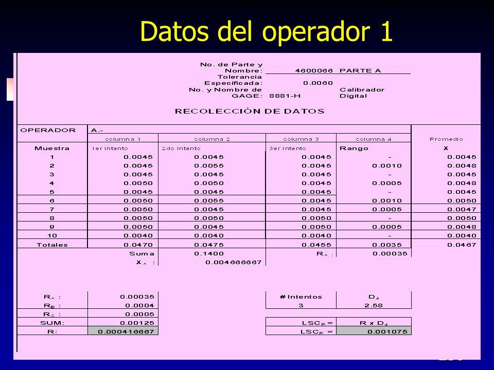 250 Datos del operador 1