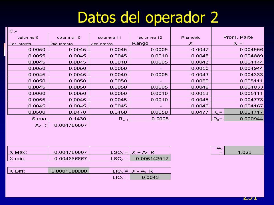 251 Datos del operador 2