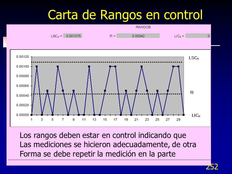 252 Carta de Rangos en control Los rangos deben estar en control indicando que Las mediciones se hicieron adecuadamente, de otra Forma se debe repetir