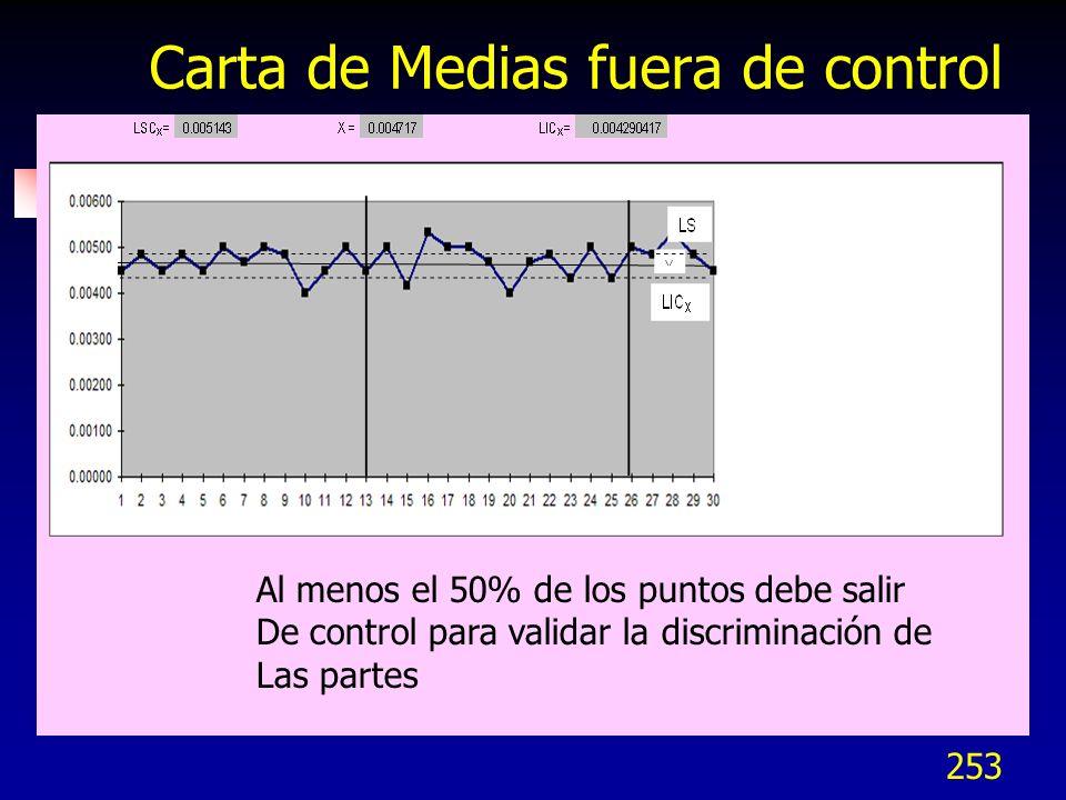 253 Carta de Medias fuera de control Al menos el 50% de los puntos debe salir De control para validar la discriminación de Las partes