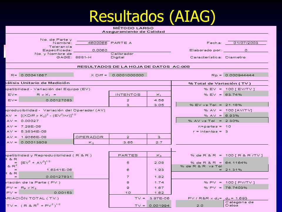254 Resultados (AIAG)