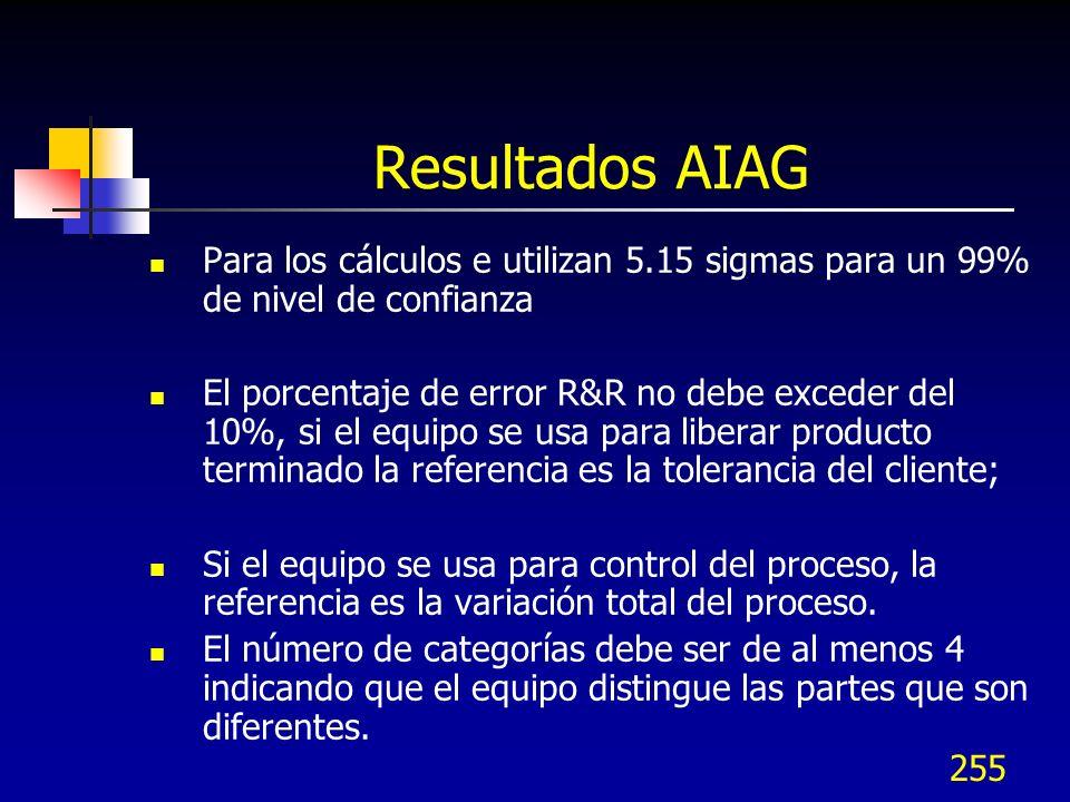 255 Resultados AIAG Para los cálculos e utilizan 5.15 sigmas para un 99% de nivel de confianza El porcentaje de error R&R no debe exceder del 10%, si