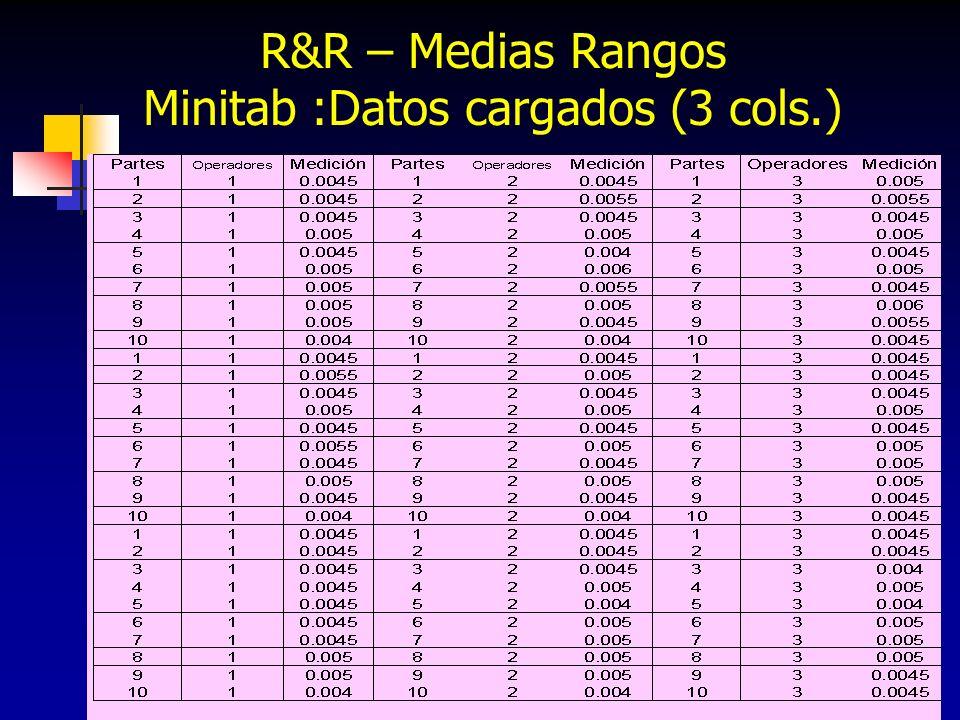 258 R&R – Medias Rangos Minitab :Datos cargados (3 cols.)